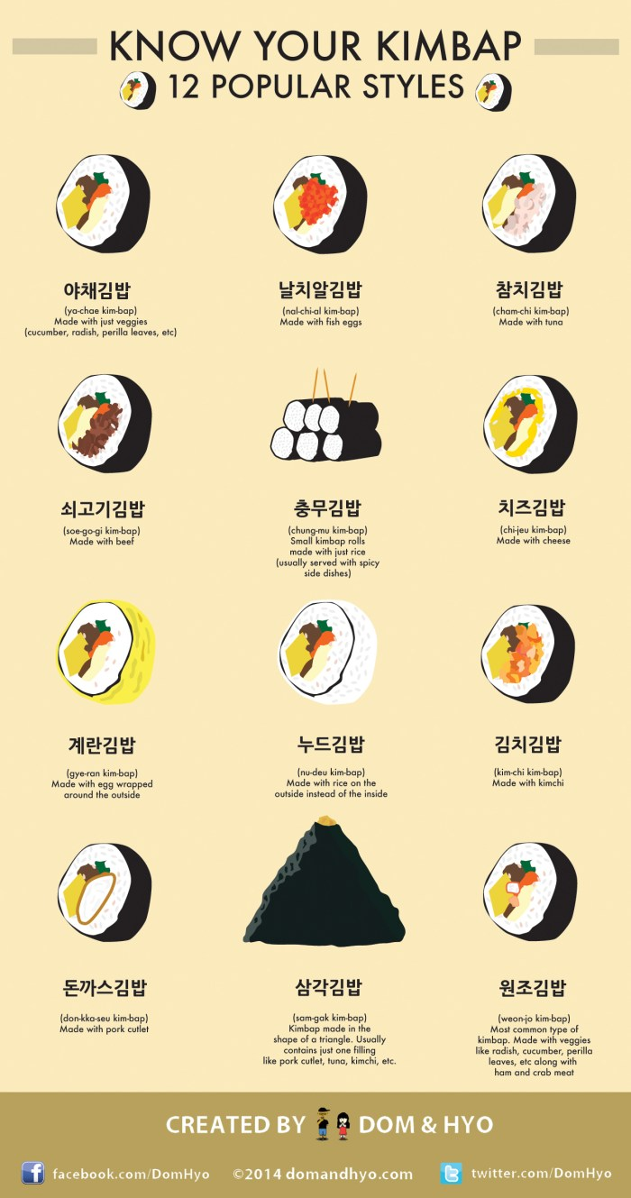 Get To Know Kimbap The Korean Answer To Japanese Sushi Rolls Food