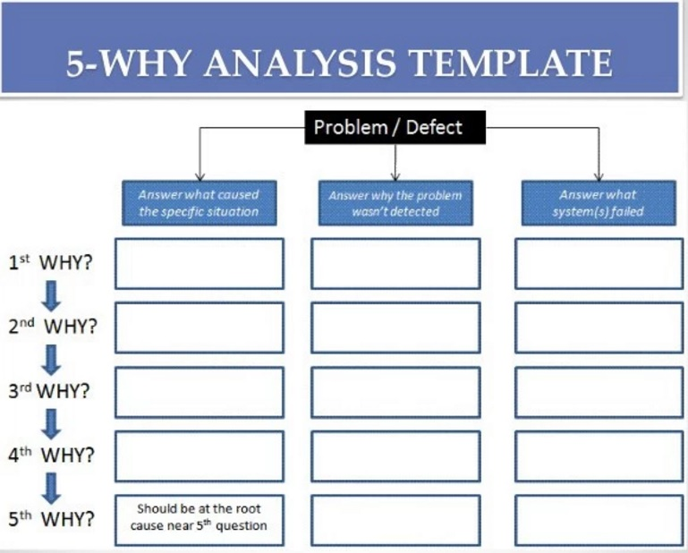 create fishbone diagram in word easy to sentences the most powerful way perform root cause analysis - food safety experts