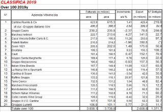 anna di martino 2019 la classifica dele 100 imprese del vino...