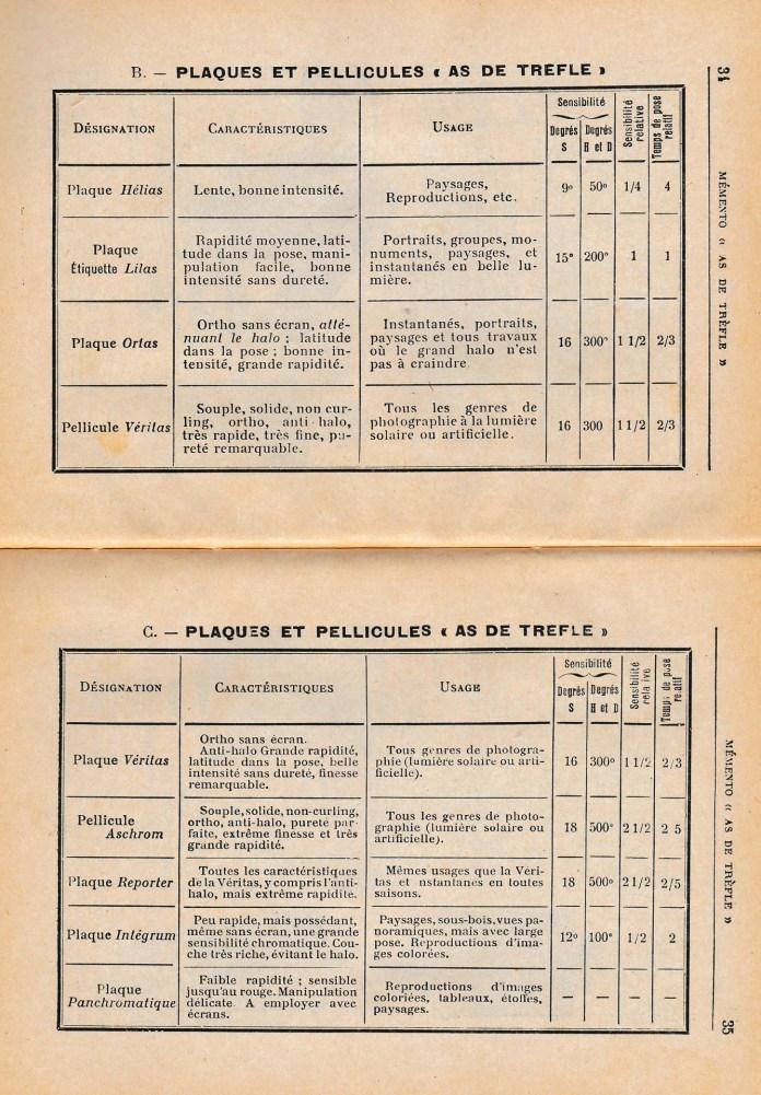 """Page 34 et 35 du """"Memento As de trèfle""""Tableau récapitulatif"""