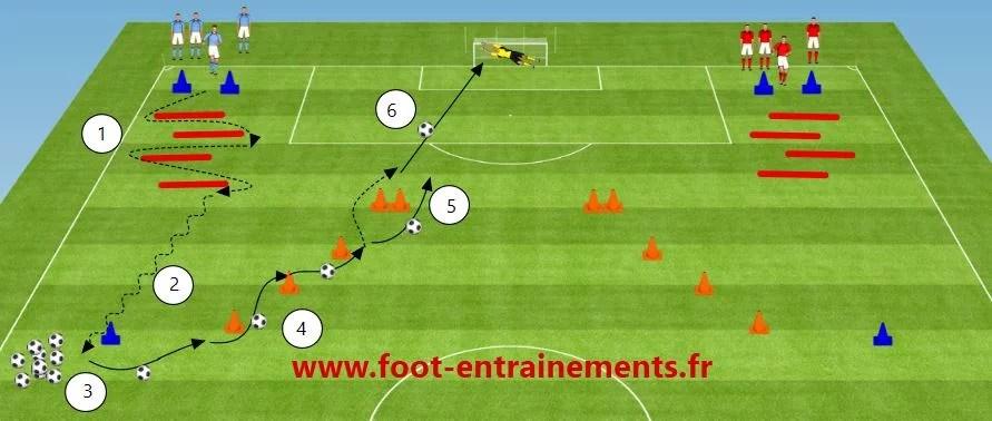 exercice de foot technique et physique