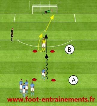 Entrainements de foot frappe reactive