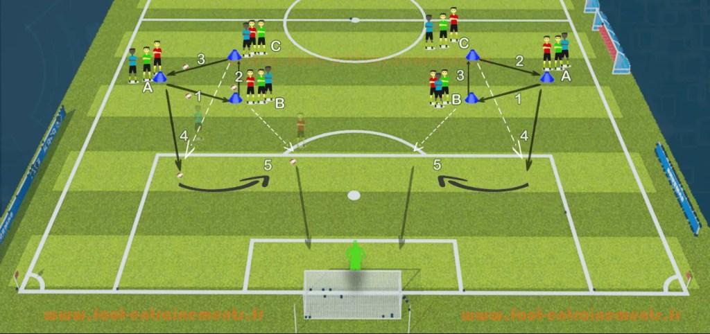Exercice jeu en triangle foot entrainements