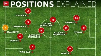 Top 10 Central Midfielders