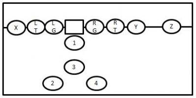 Football Plays 101: How To Design A Killer Football Playbook