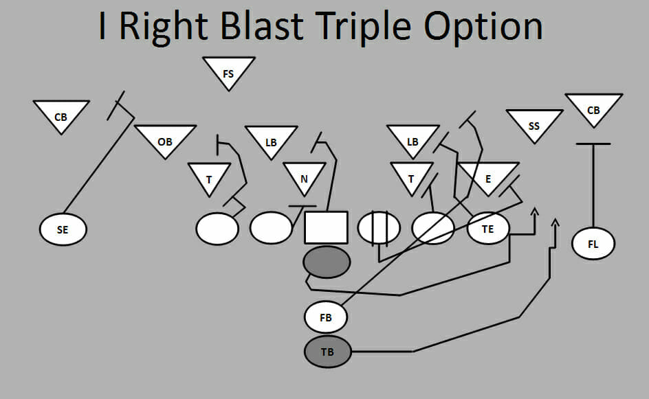 Ultimate Football Plays: I Right Blast Triple Option