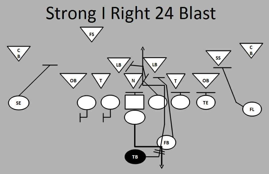 Ultimate Football Plays: Strong I Right 24 Blast