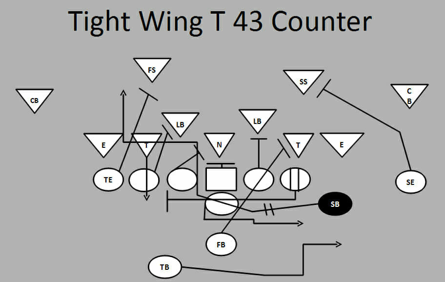 Ultimate Football Plays: Tight Wing T 43 Counter