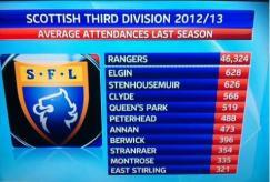 Rangers in third divion