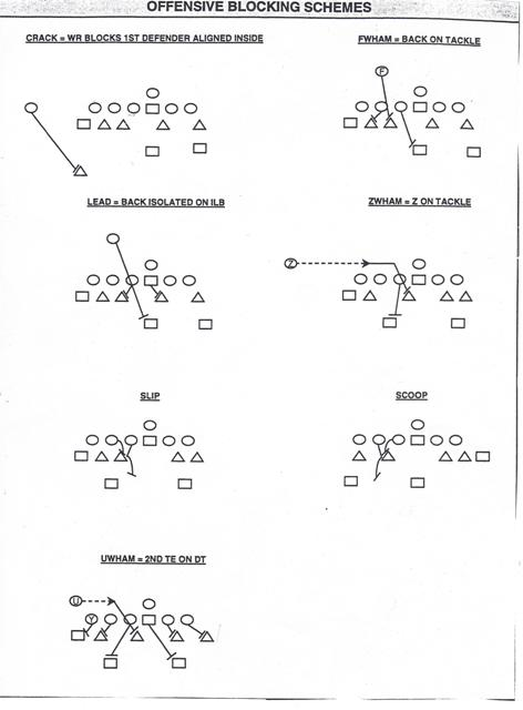 Defensive Line Technique