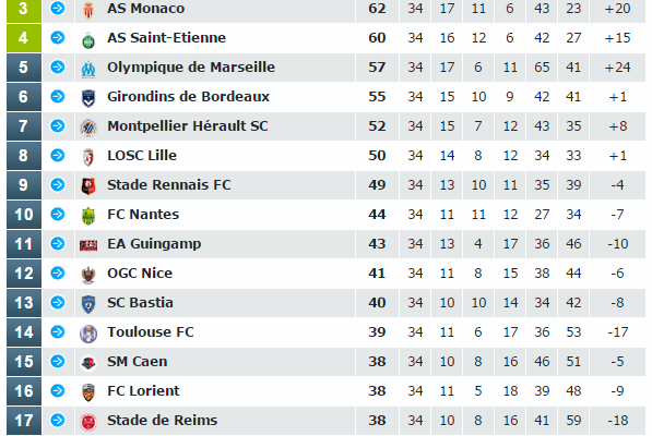 footballfrance-ligue-1-classement-avec-fautes-arbitrage-illustration
