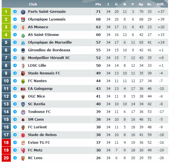 footballfrance-ligue-1-classement-avec-fautes-arbitrage