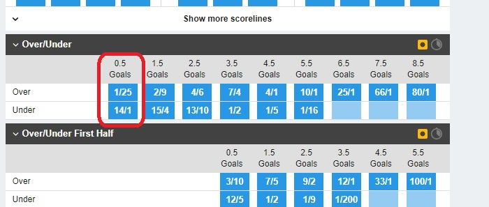 Meaning of under 3.5 goals in football betting southampton vs sunderland betting preview