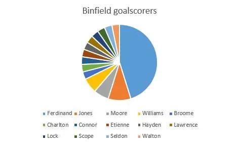 Binfield FC goalscorers. Graph: Steve Gabb.