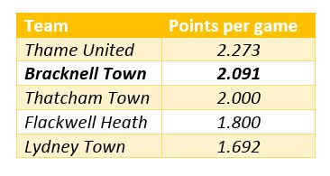 Bracknell Town FC's points per game.