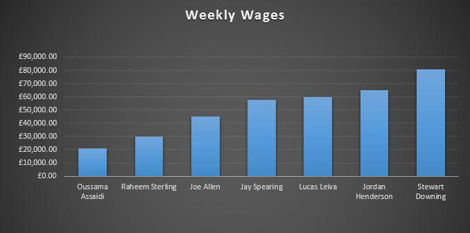 Midfielder Wages 2