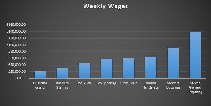 Midfielder Wages