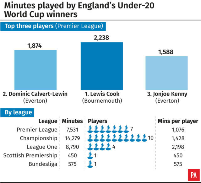 Graphic looking at how England's Under-20s fared at club level