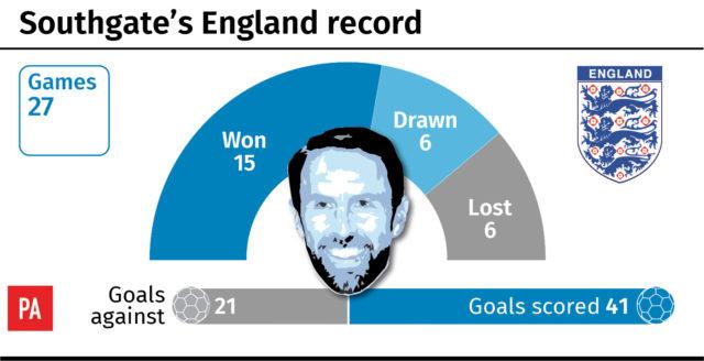Gareth Southgate's England record. (PA Graphics)