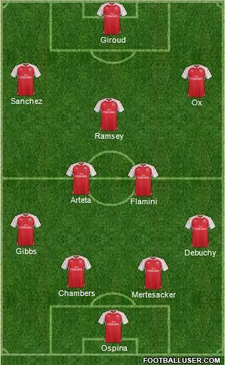Arsenal 4-5-1 football formation