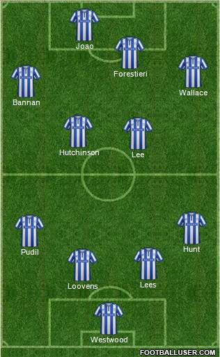Sheffield Wednesday 4-4-2 football formation
