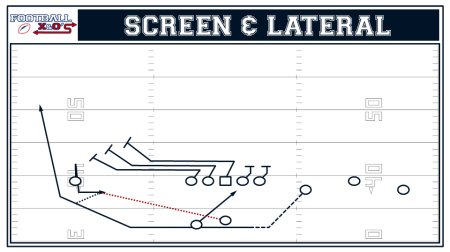Screen & Lateral