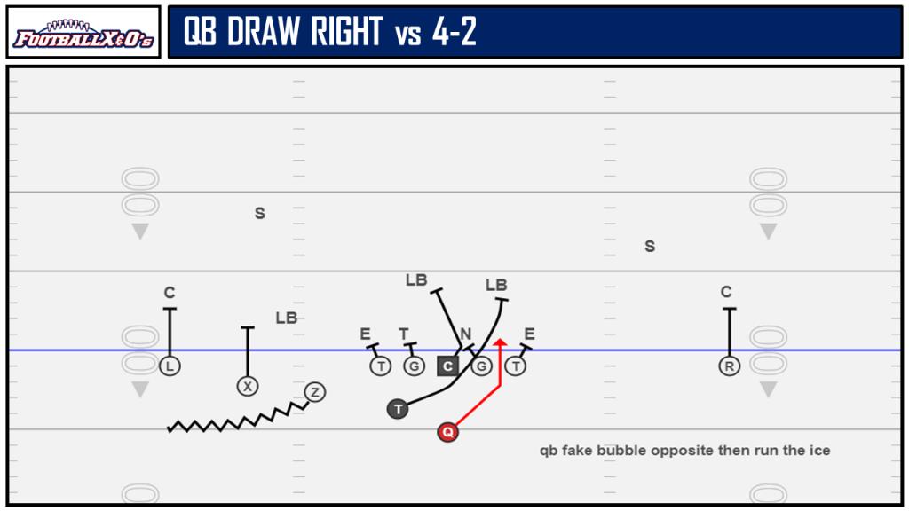QB Draw Right vs 4-2