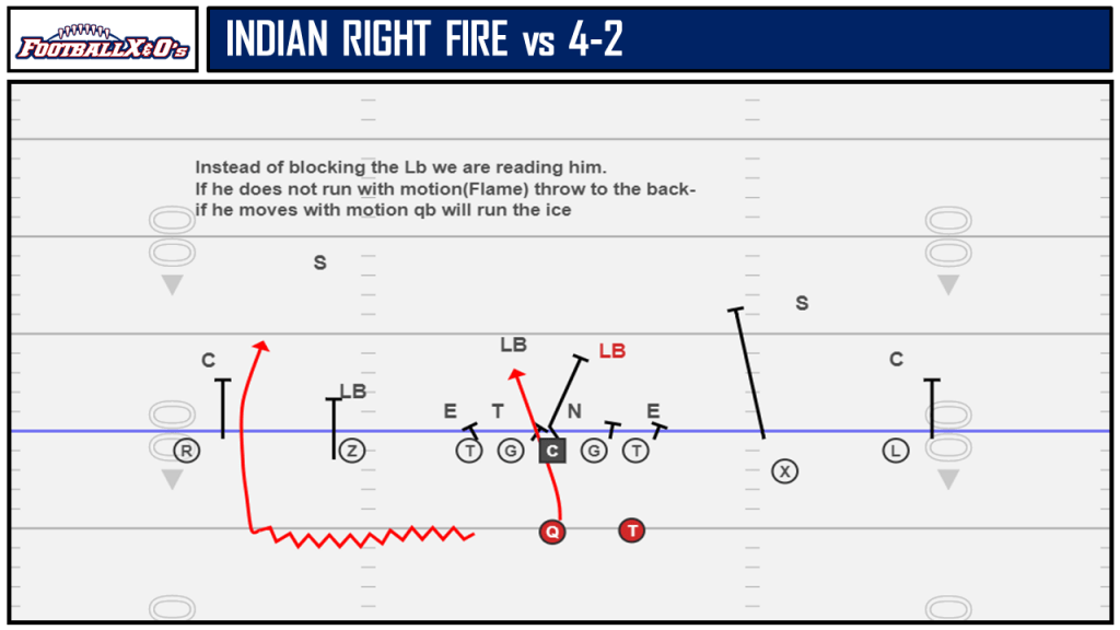 Indian Right Fire vs 4-2