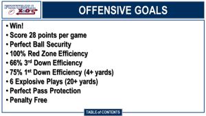 Offense Goals