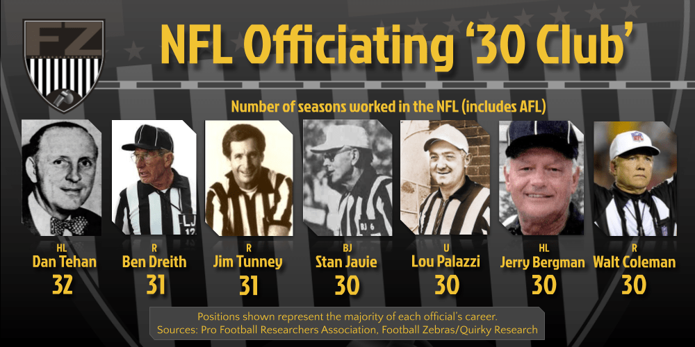 NFL100: Officials with the longest NFL tenure (30+ seasons)