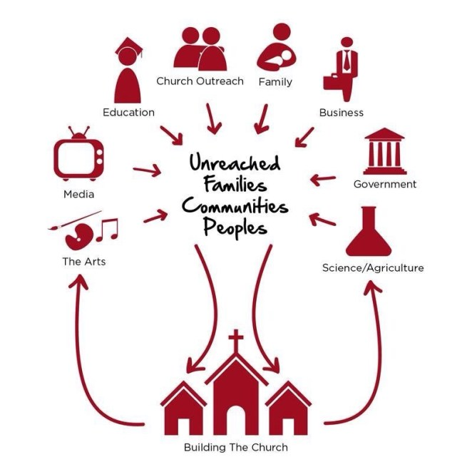 We love that our agency looks at the whole person when ministering to the unreached world!