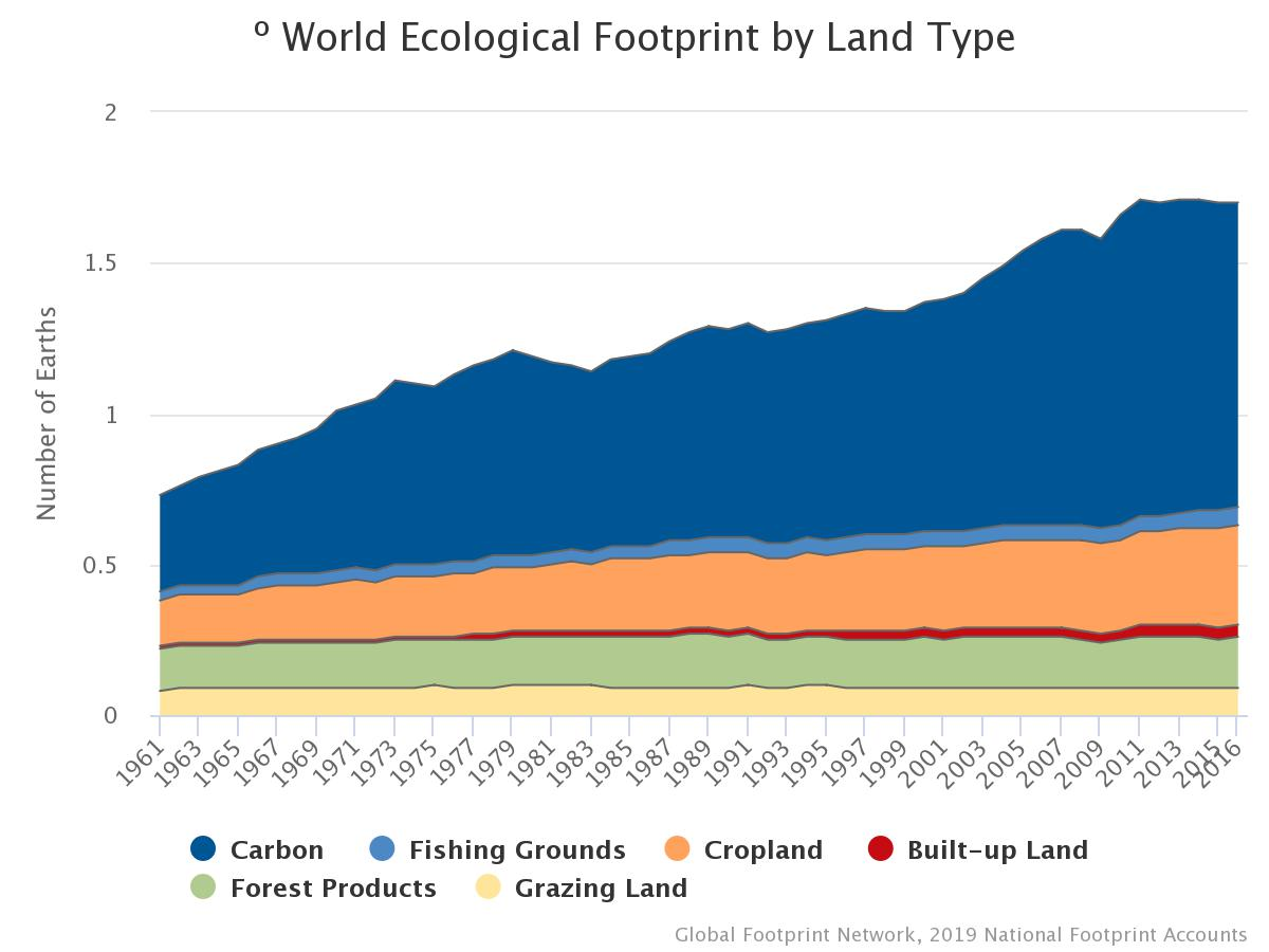 Interpreting Ecological Data Worksheet Answers