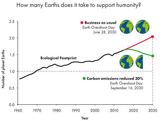 ¿Cuantos planetas Tierra se necesitan para dar soporte vital a la humanidad? Escenarios: - BaU (seguir como estamos sin cambiar las tendencias): déficit desde 28 junio en 2030 - Reducción de las emisiones de carbono un 30%: déficit desde 16 septiembre en 2030 Fuente: Global Footprint Network