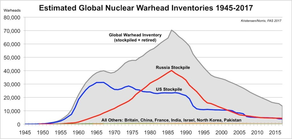 Nuclear warheads over time