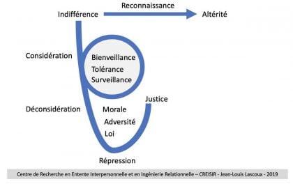 Représentation des sorties de l'indifférence : vers l'altérité ou la considération, la bienveillance, la répression