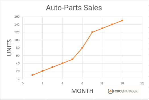 gráfico do processo de previsão de vendas