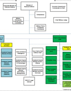 Organizational structure also of national defence and the canadian armed rh forces gc