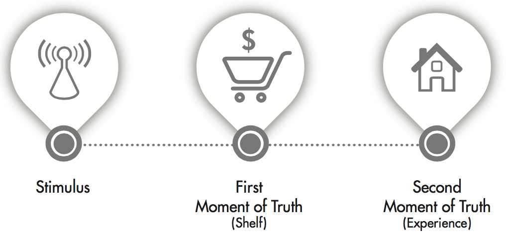 ZMOT: a Critical Step in Marketing and a Wise Moment in