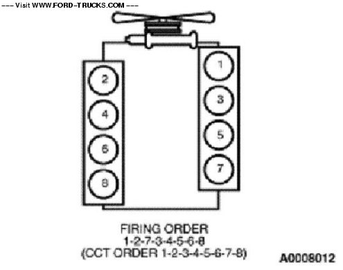 cylinder numbers and firing order 7.3 powerstroke info