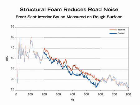 Foam Chart