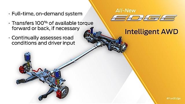 Edge Intelligent AWD