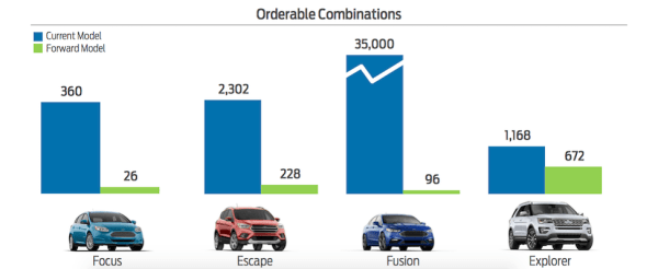 Ford CEO Slideshow