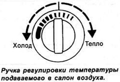Отопление и вентиляция автомобиля (Общая информация