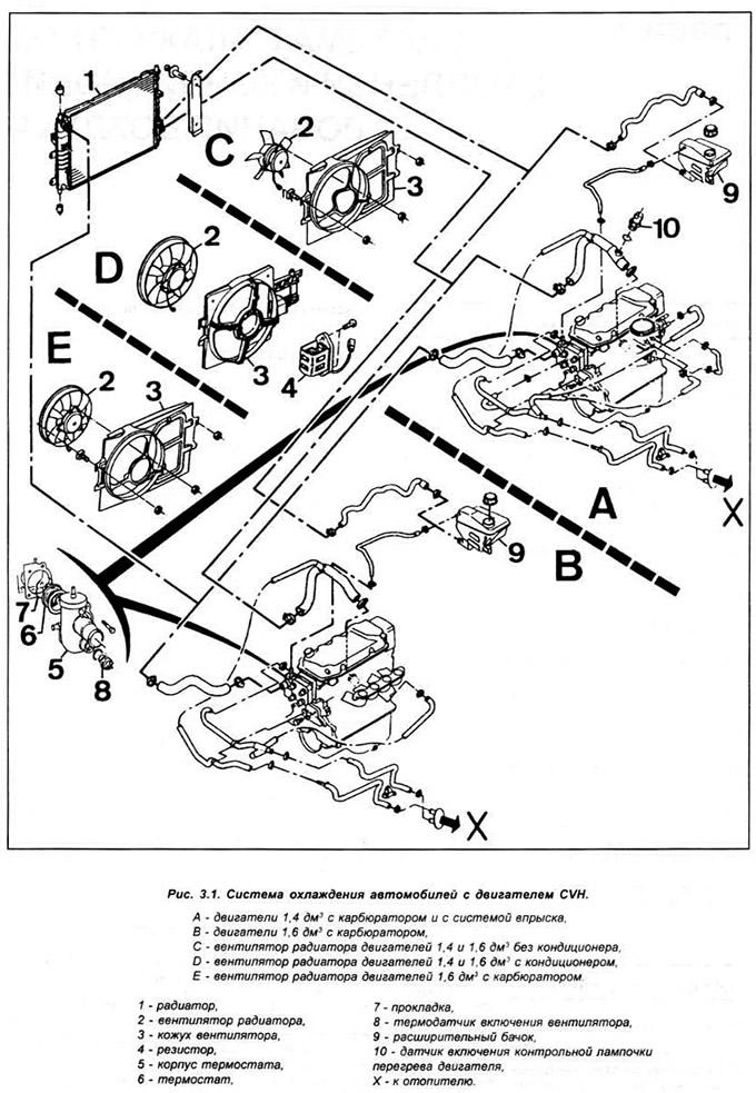 Общая информация (Двигатель / Охлаждение и отопление