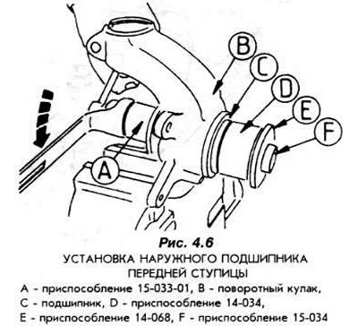 Замена подшипника переднего колеса (Подвеска и шасси