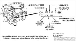 19651972 Ford Car Engine Identification Tag Codes