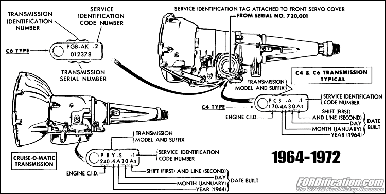 1964 chevrolet truck wiring diagrams diagram of physical and chemical changes ford automatic transmission application chart '64-'72 - fordification.com