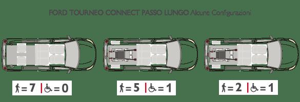 Configurazione Passo Lungo