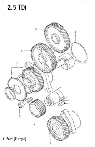 A guide to Timing Chains (all)