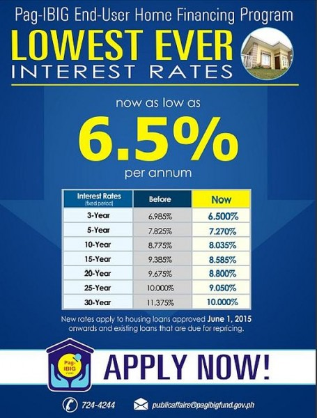 Security Bank Home Loan Rates